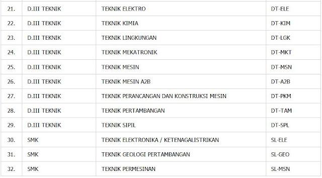 Rekrutmen Trainee PT Bukit Asam Tbk Tahun 2020