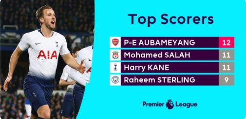 Top Skorer Liga Inggris Pekan 18