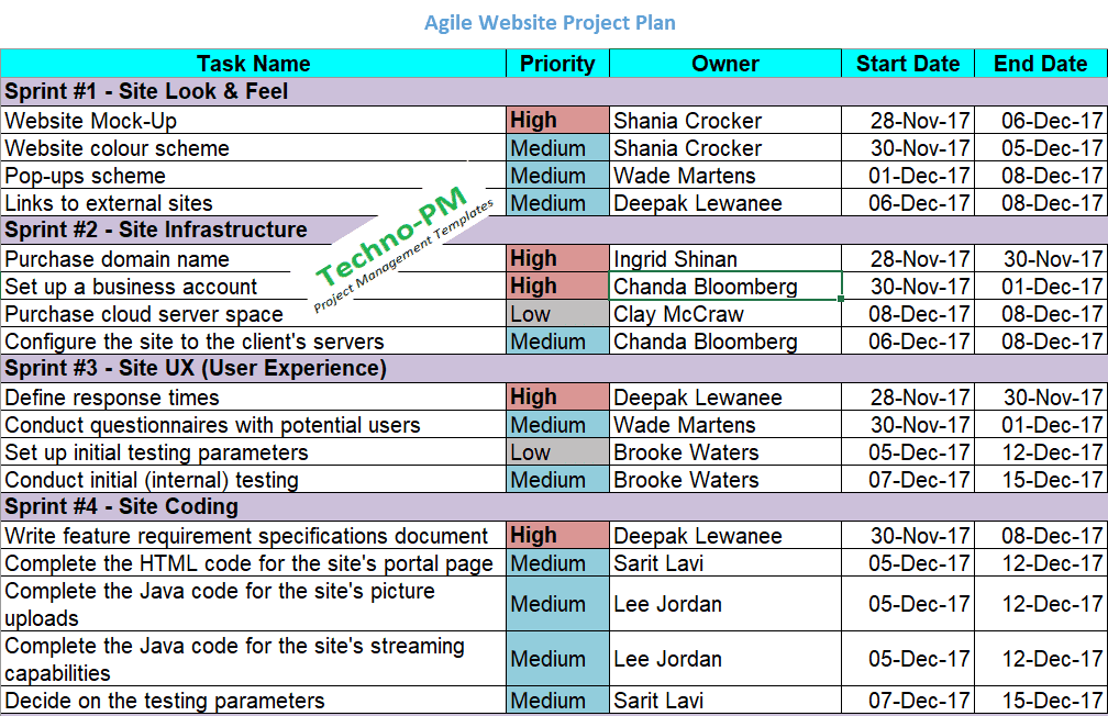 Agile Project Planning : 6 Project Plan Templates - Free ...