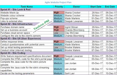 agile website project plan, website planning template