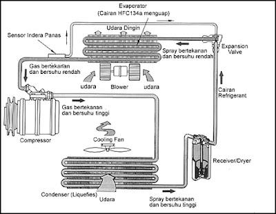 Prinsip Dan Cara Kerja Air Conditioner (AC)