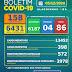 Boletim COVID-19: Acompanhe os dados atualizados neste sábado (05)