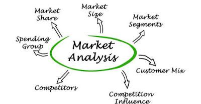 Marketing analisis
