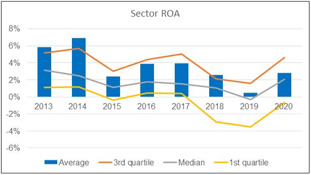 Sector ROA