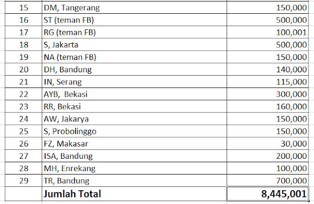 daftar nama donatur