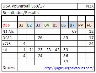 numeros optimizados para jugar al powerball desde ecuador