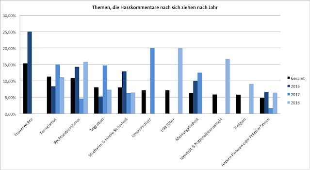 Abbildung 3:  Balkendiagramm mit Themen, die Hasskommentare nach sich ziehen