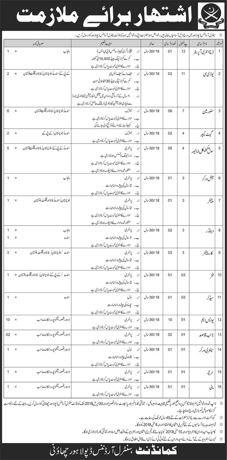 Central Ordnance Depot Pakistan Army Jobs (40 Positions)