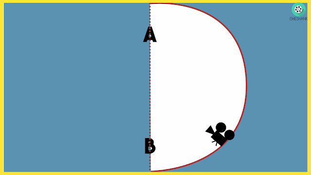 Imaginary Line In 180 Degree Rule