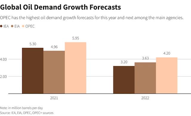 OPEC set to revise down  optimistic  oil demand outlook -sources | Reuters