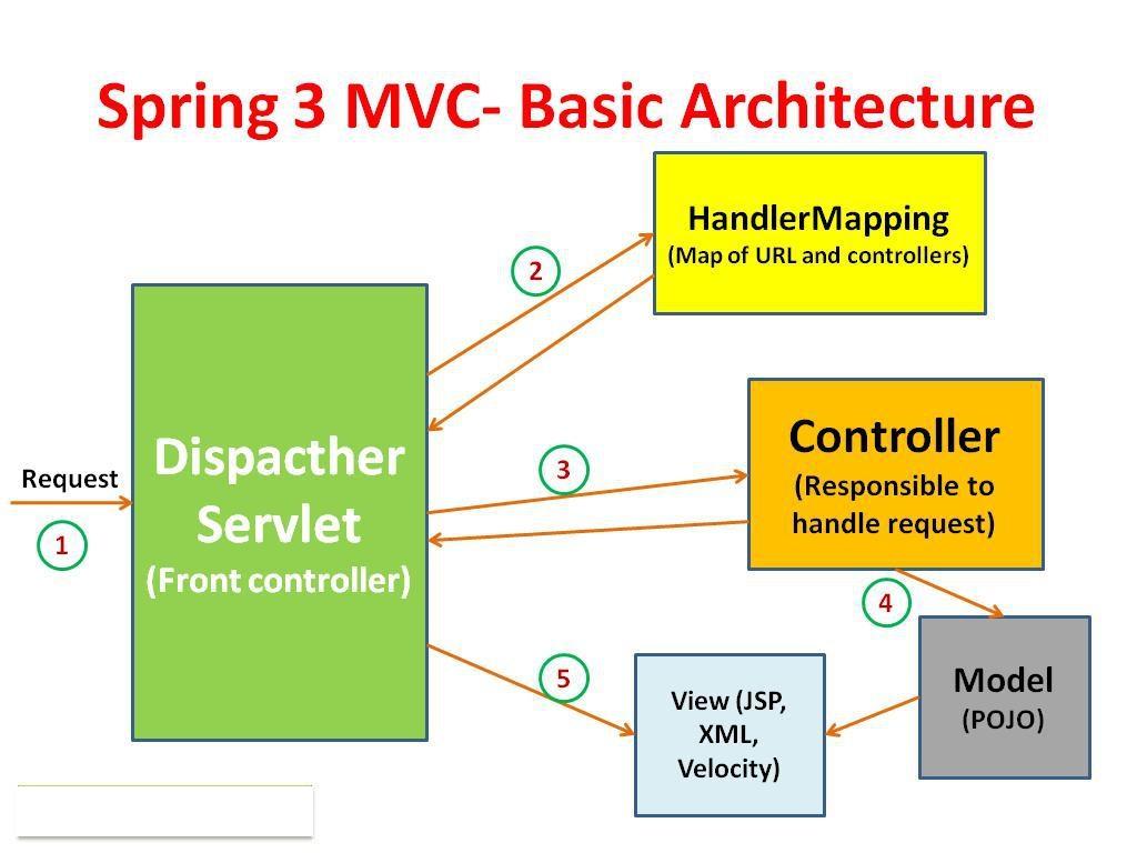 mvc struts architecture diagram dodge dart wiring 2016 code geek spring flow