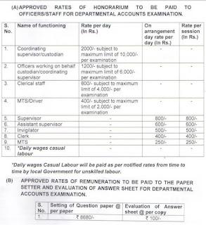 honorarium-for-departmental-examination