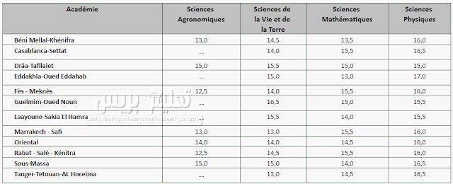 نتائج وعتبات الانتقاء الأولية و تأكيد الرغبة معهد الحسن الثاني للزراعة والبيطرة APESA IAV Rabat 2020