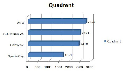 quadrant Benchmark / Teste Comparativo - Atrix vs Galaxy S2 vs XperiaPlay vs Optimus 2X