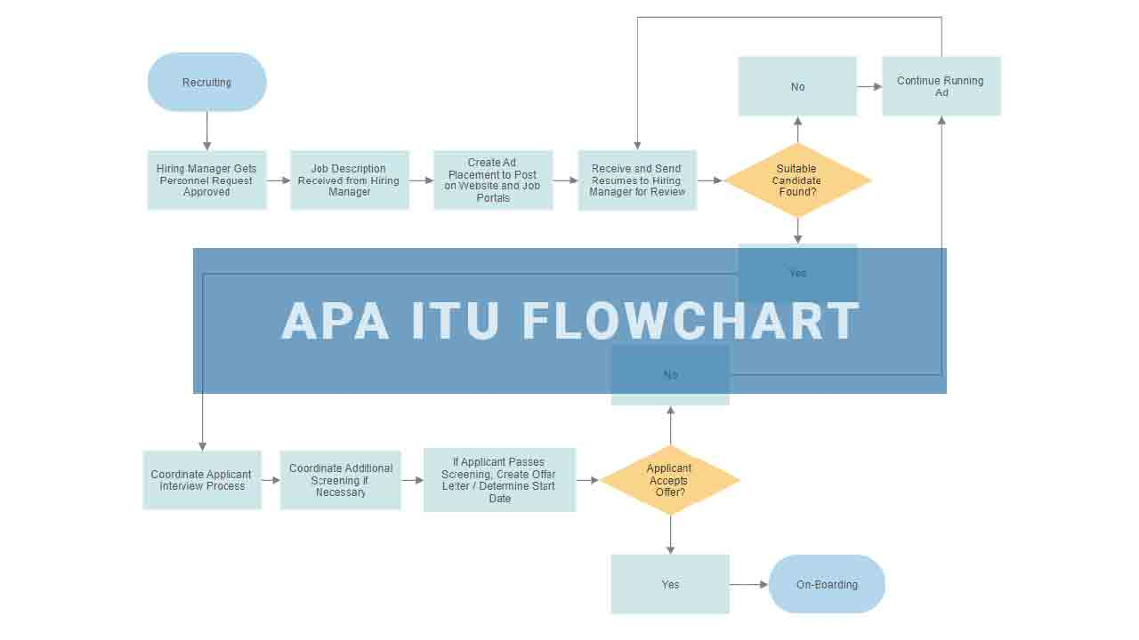 flowchart adalah