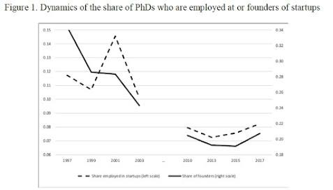 Como a indústria de start-ups dos EUA está vacilando 2