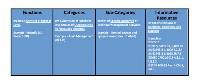 Cisco Secure, Cisco Cybersecurity Framework, Cisco Preparation, Cisco Learning, Cisco Exam Prep, Cisco Career, Cisco Study Material