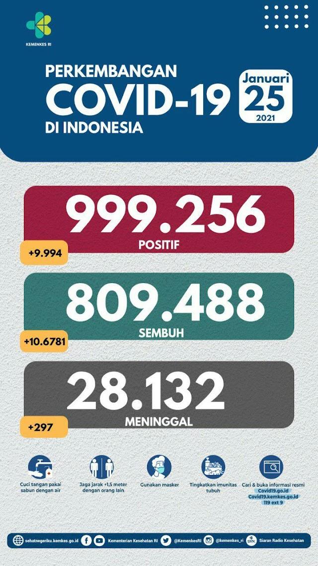 (25 Januari 2021) Jumlah Kasus Covid-19 di Indonesia