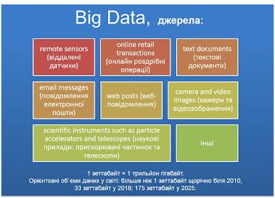 Big data (великі дані) - джерела