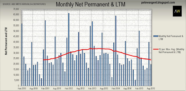 monthly net permanent