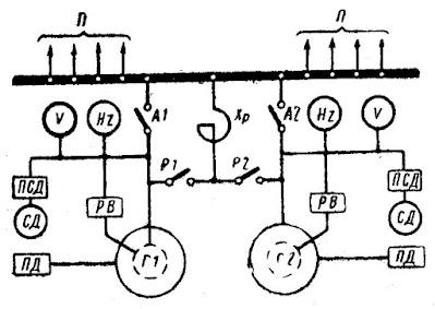 Схема включения синхронных генераторов на параллельную работу методом грубой синхронизации: П — потребители