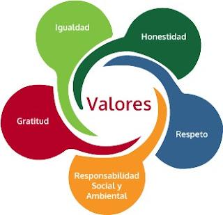 Rentabilidad de los valores. Base para el desarrollo sustentable