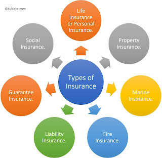 What Are Types Of Insurance