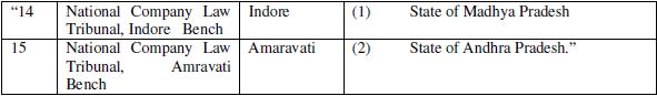 Constitution of NCLT Bench Indore at Indore & NCLT Bench Amravati at Amravati