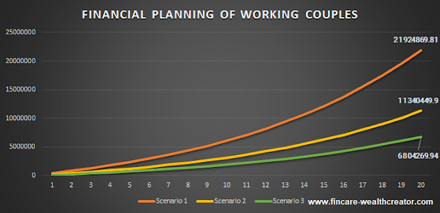 financial planning of working couples