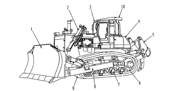 Gambaran Umum Buldozer
