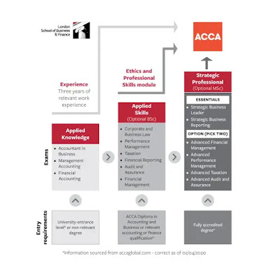 ACCA Syllabus: ACCA Examination Levels And Papers