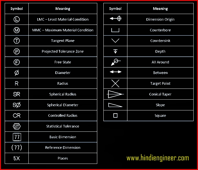Geometric Dimensioning And Tolerancing Symbols List Chart And