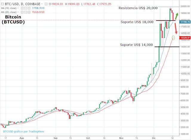 Análisis y tendencia del Bitcoin