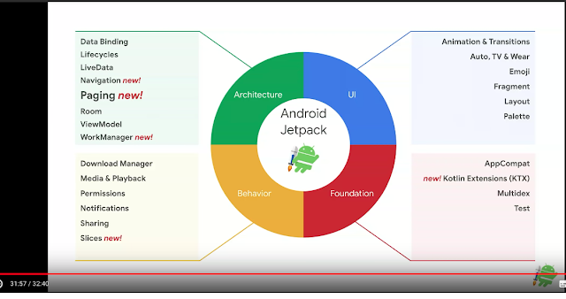 BH_Lin's collected Google IO: Android Jetpack: Improve Your