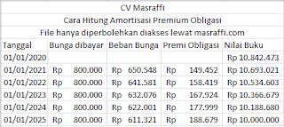 Obligasi adalah ~ Pengertian dan Cara Menghitung Obligasi Premium
