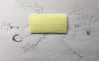 sketchnote en classe- Ce que j'aime 2