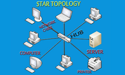 Star Topology Network
