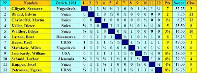 Cuadro de clasificación según sorteo inicial del Torneo Internacional de Ajedrez Zúrich 1961