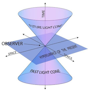 THE SPECIAL THEORY OF RELATIVITY | A theory that changed the world.