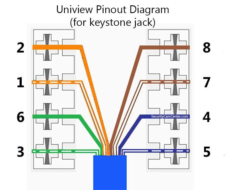 Схема расположения выводов камеры Uniview RJ45