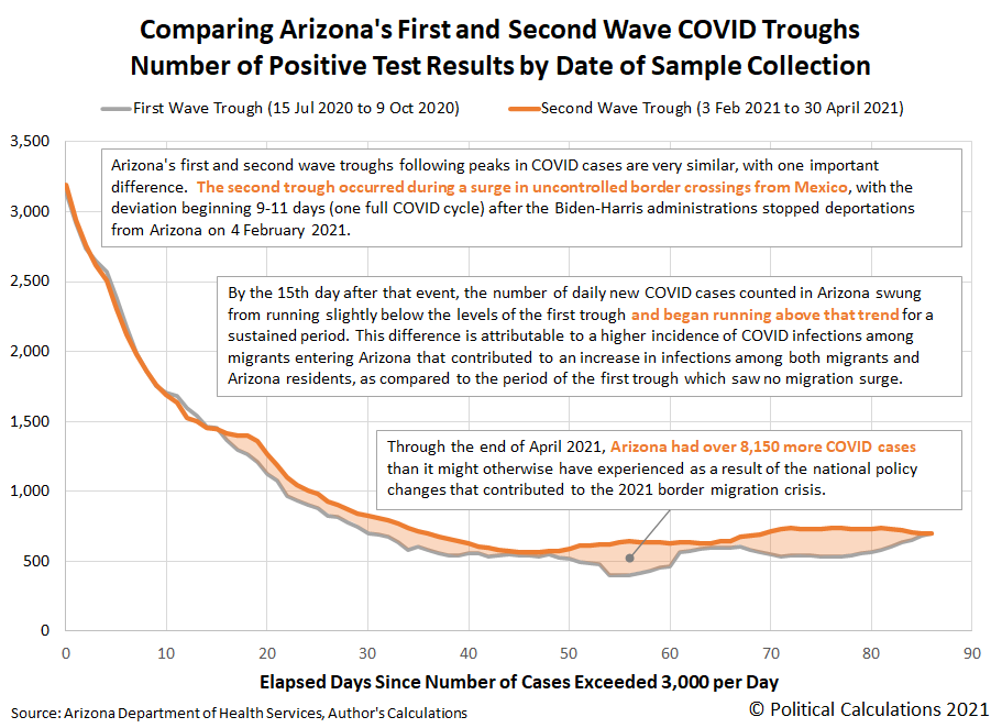 Comparing Arizona's First and Second Wave COVID Troughs, Number of Positive Test Results by Date of Sample Collection