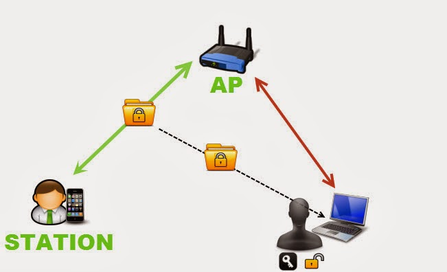 Hướng Dẫn Cách Hack WPA/WPA2 Trên Kali Linux 38