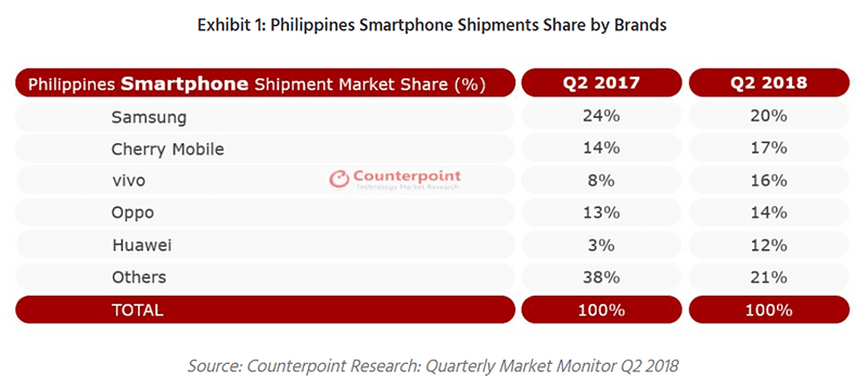 Philippines smartphone shipments share by brands (Q2 2018)