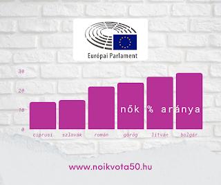 Az Európai Parlament képviselői között 15% alatt van a ciprusi és a szlovák nők aránya #KORM45