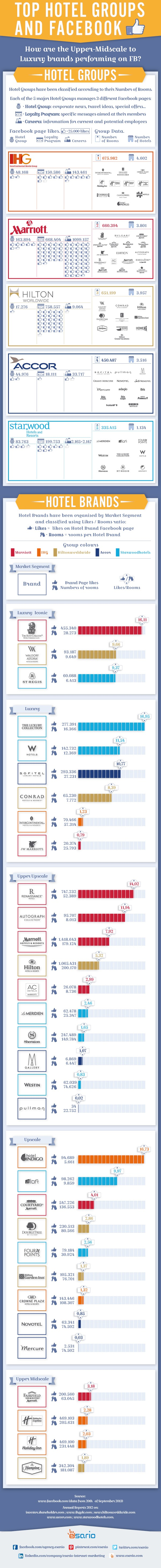 Top Hotel Groups And Facebook   #Infographic