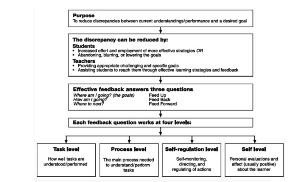 En modell for effektiv tilbakemelding