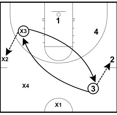 Matt Grahn Basketball Passing And Conditioning