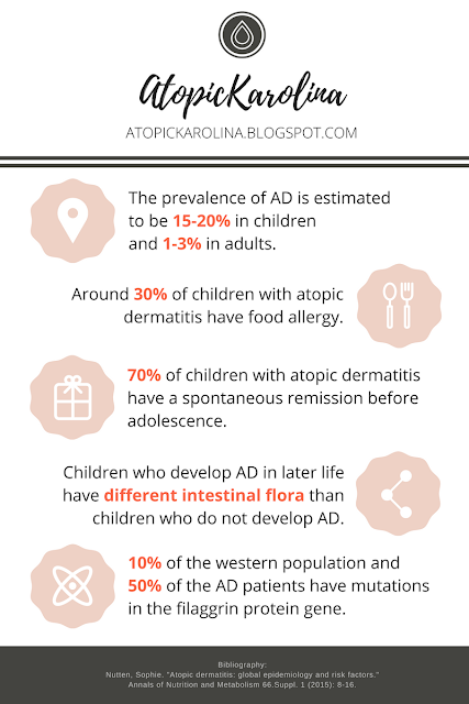 Atopic dermatitis statistics. The prevalence of AD is estimated to be 15-20% in children and 1-3% in adults