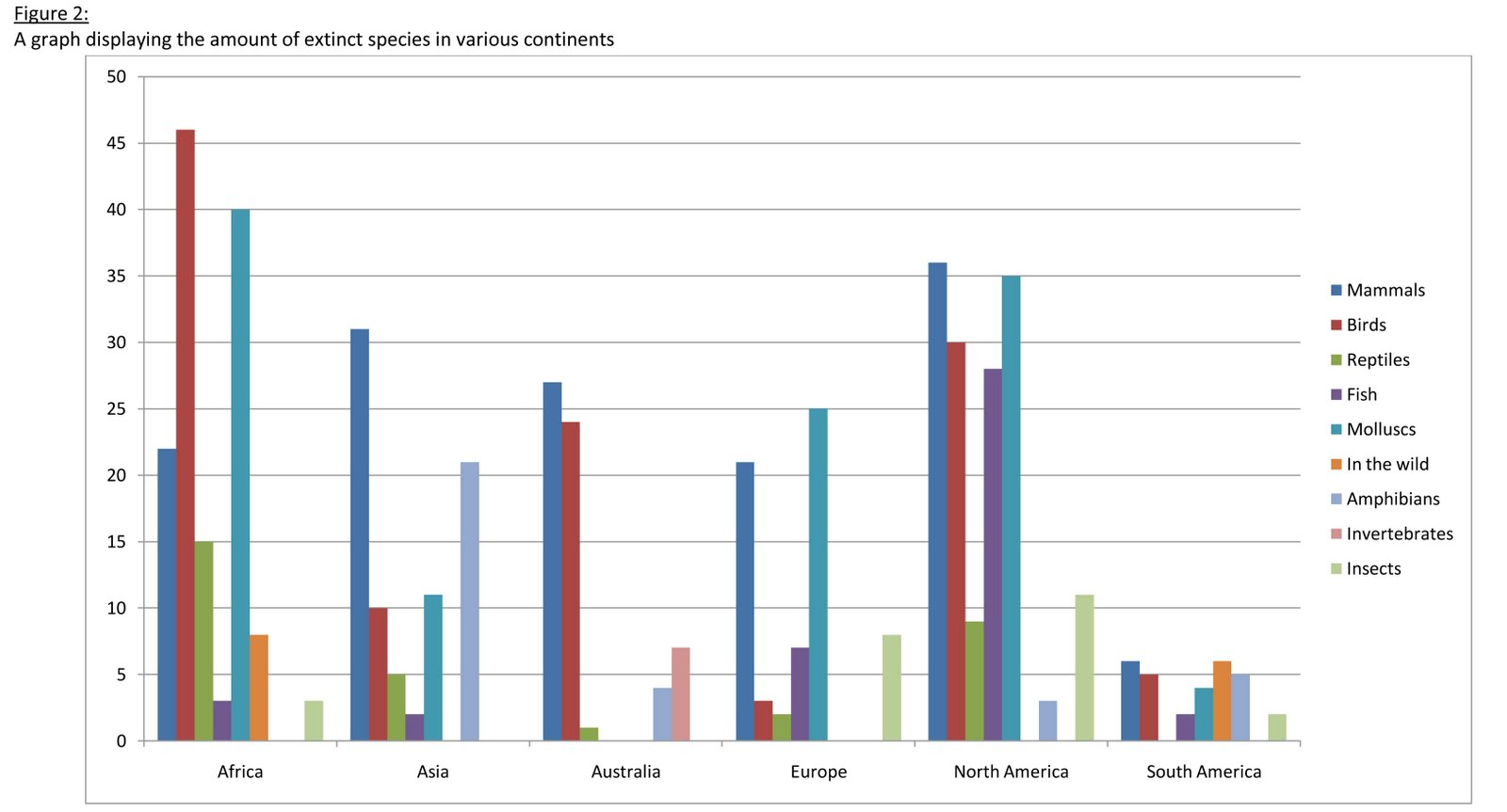 the sixth mass extinction figure 2 a graph displaying the amount of extinct species in various continents