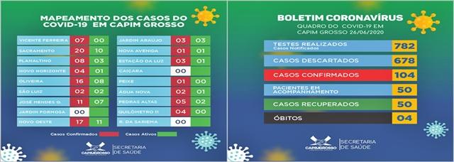 Capim Grosso tem 104 casos de coronavírus